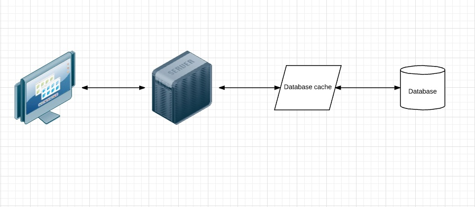Database caching diagram